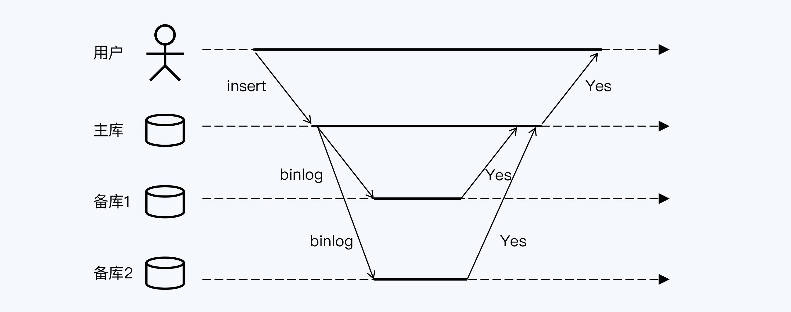 mysql全同步复制模式
